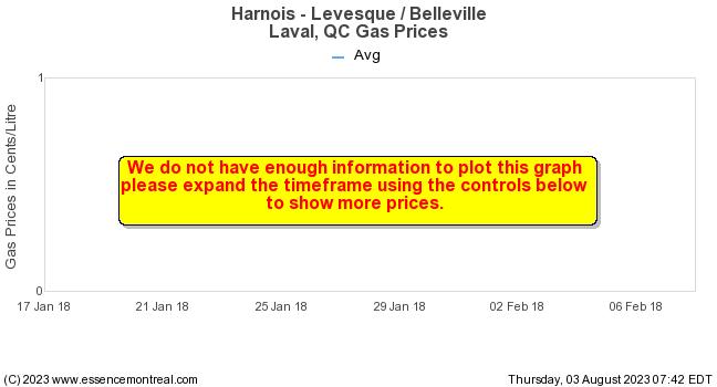Gas Prices Laval >> Essence Montreal Harnois Levesque Belleville Laval Qc